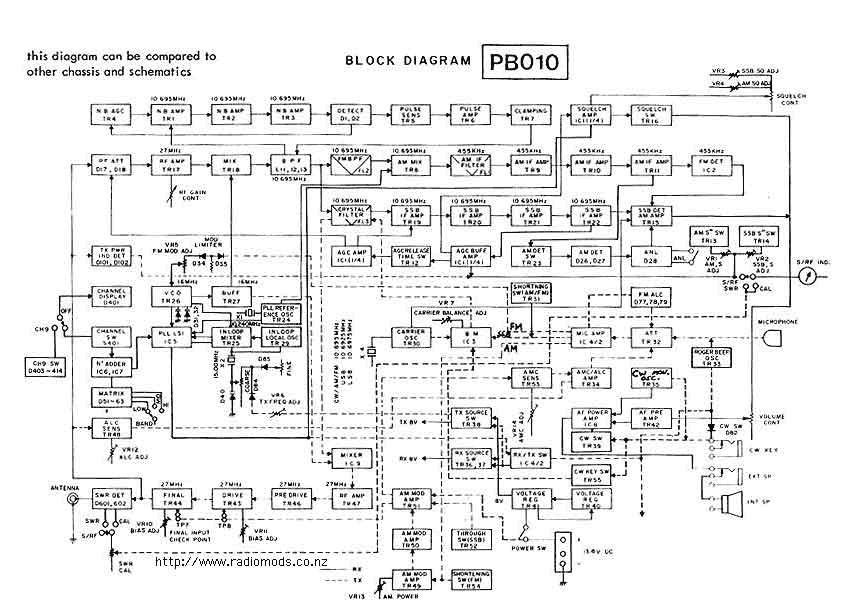 The defpom cb and ham circuit diagram page go to the cobra 148 gtl dxsuperstar 360 fm block diagram page ccuart Images