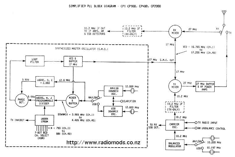 the defpom cb and ham circuit diagram page go to the cpi cp300 cp400 cp2000 block diagram page