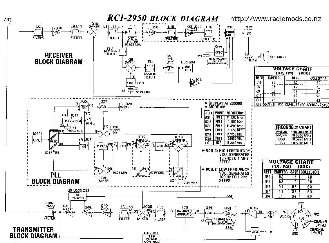 2980 Ranger Mic Wiring Electrical Diagram Rci 2950 Turner Super Sidekick Cb Radios 2980wx